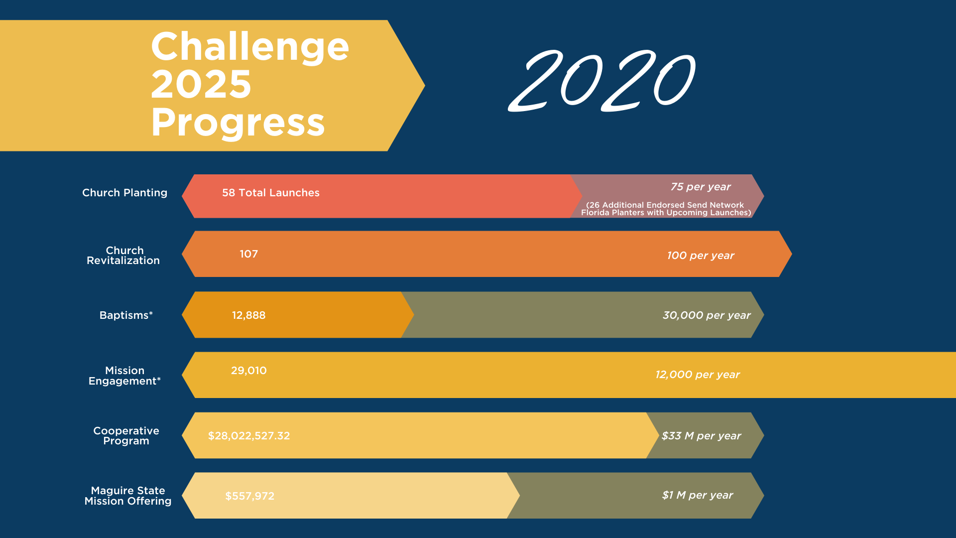 Challenge 2025 Process